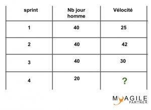 capacité sprint