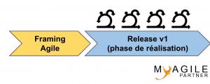 framing agile nouveau produit