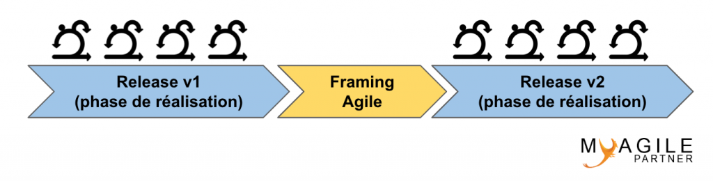 framing agile release