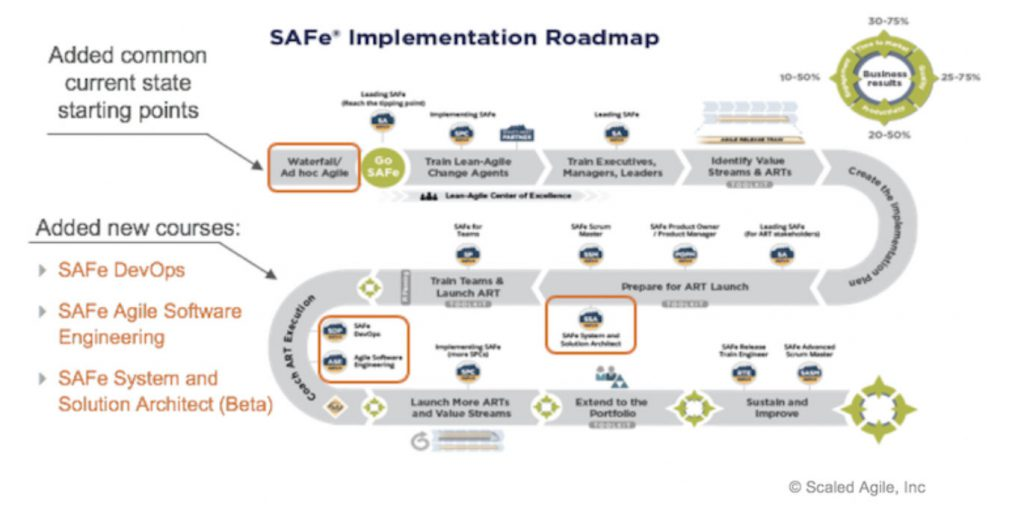 SAFe 4.6 roadmap d'implémentation