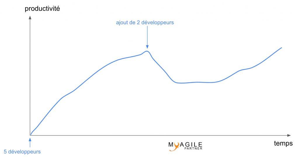 productivité ajout développeurs