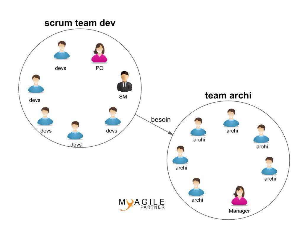 team architecture en mode service