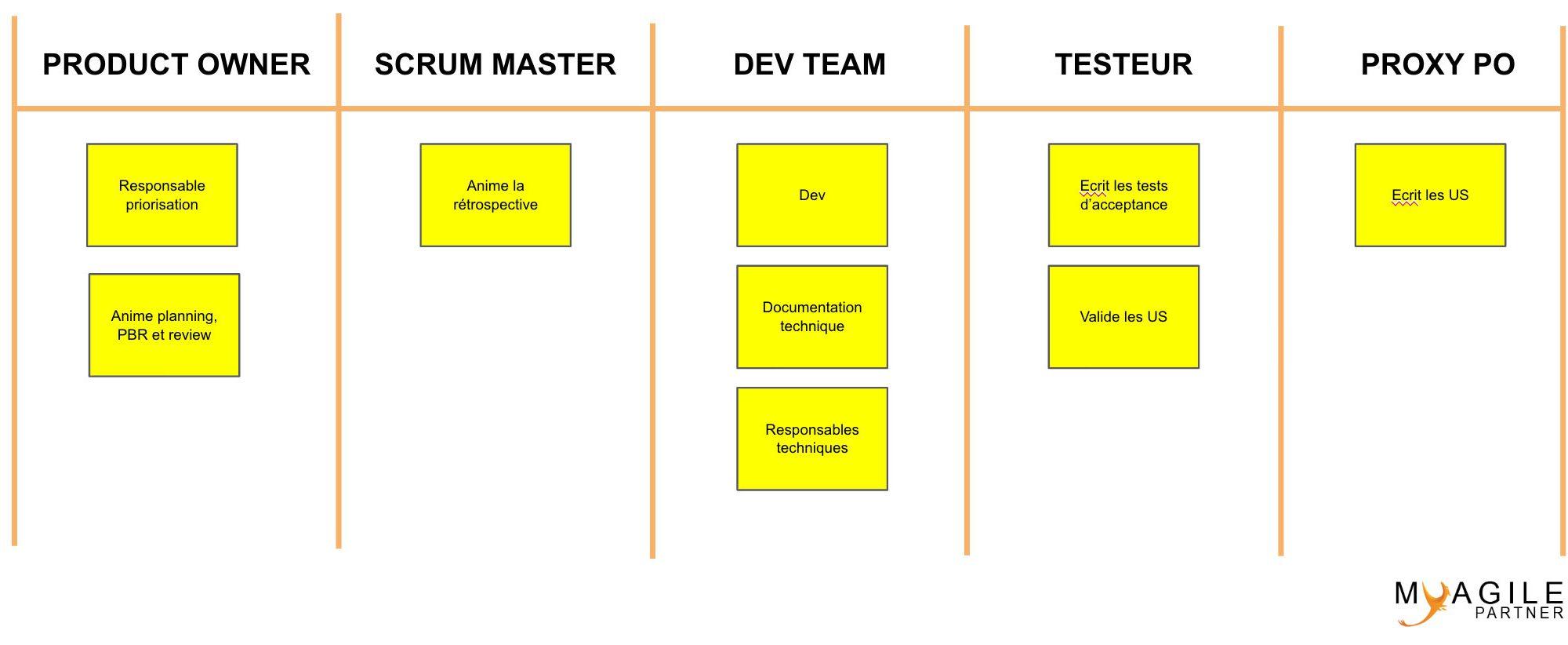 Gouvernance de l'équipe agile