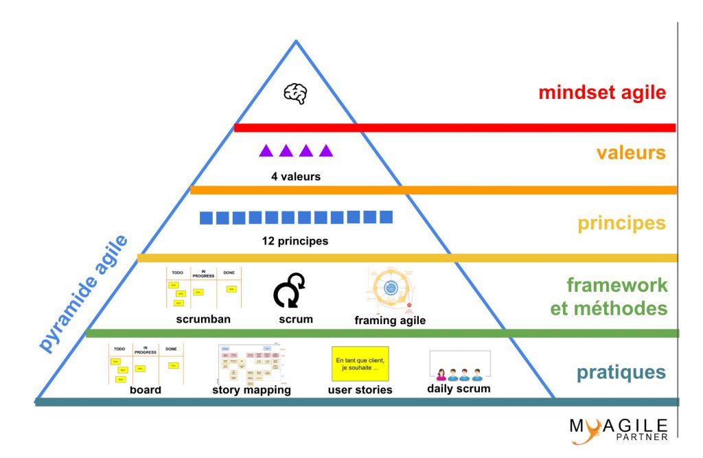 pyramide agile