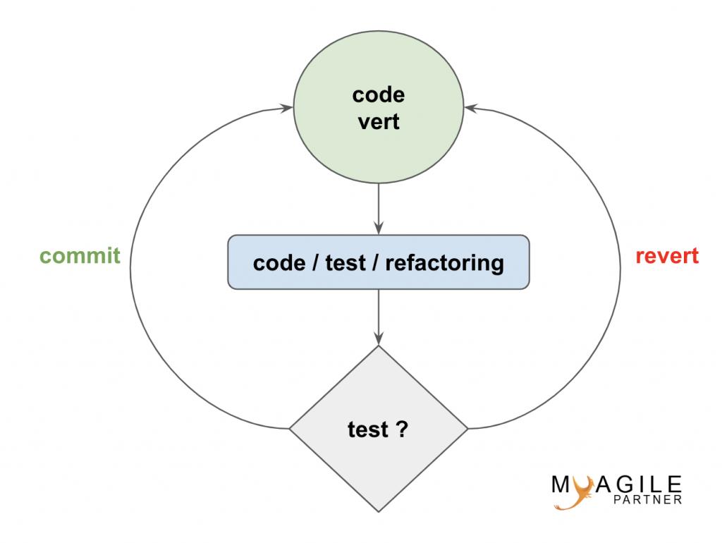 TCR (test && commit || revert)