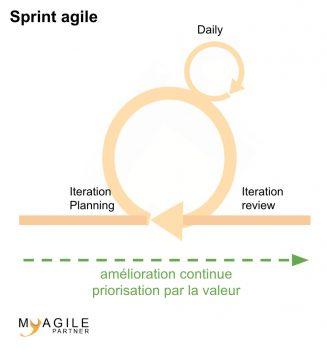 sprint agile