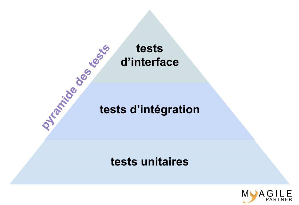pyramide des tests