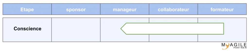 modèle ADKAR - connaissances