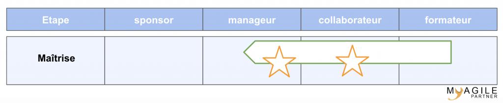 modèle ADKAR - maîtriser