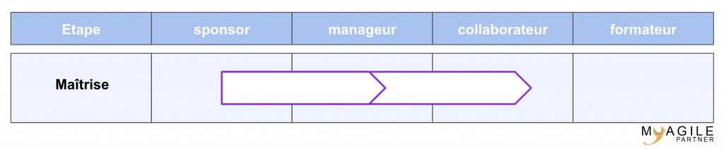 modèle ADKAR - renforcement