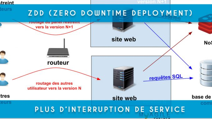 ZDD - Zero Downtime Deployment