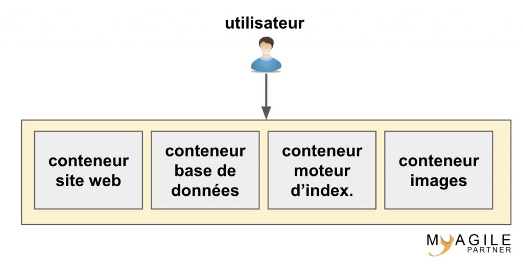 systeme sous docker compose - docker compose vs kubernetes