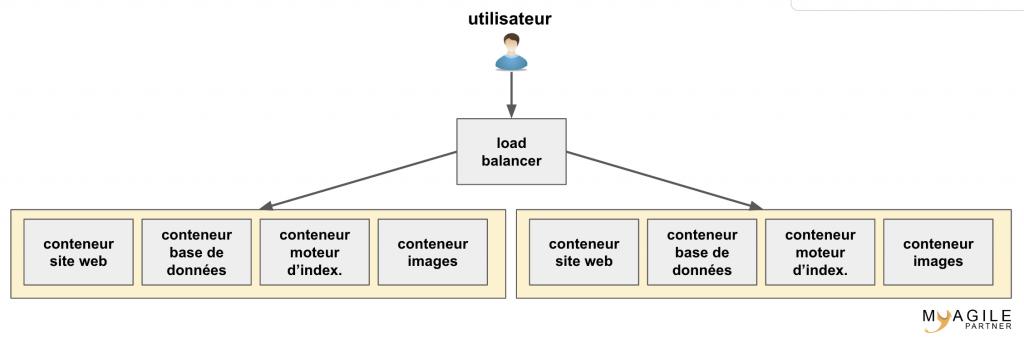 Architecture complexe avec docker compose - docker compose vs kubernetes