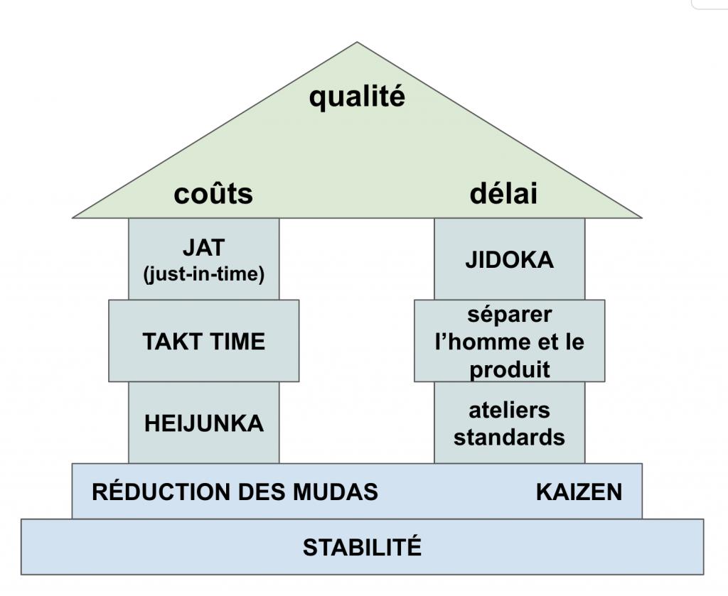 Maison du Lean Manufacturing