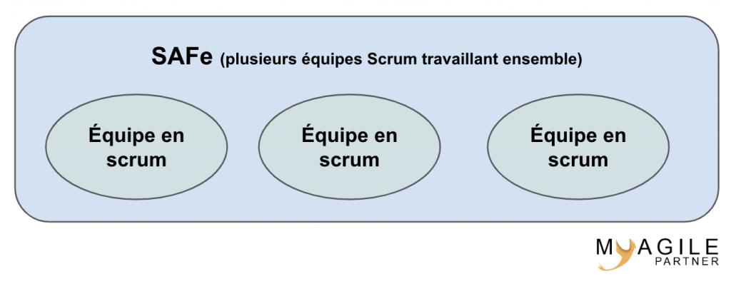 SAFe VS Scrum - Schéma très simplifié du positionnement de scrum