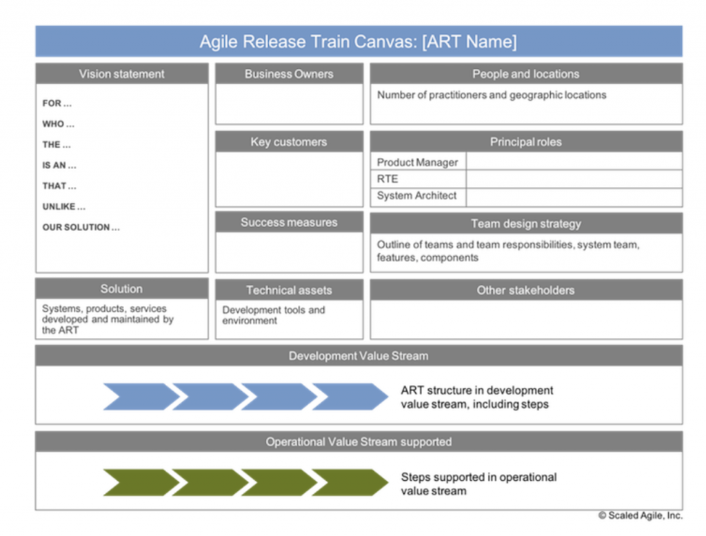 Agile Release Train - canvas