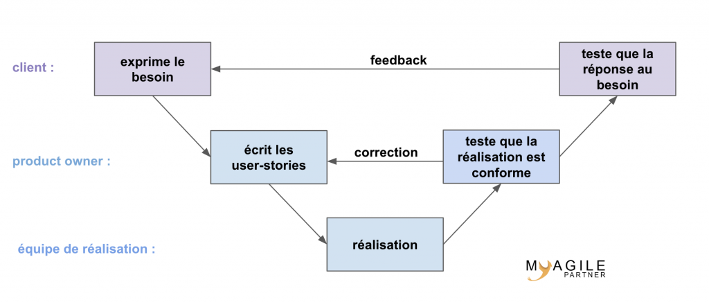 le product owner valide les user stories