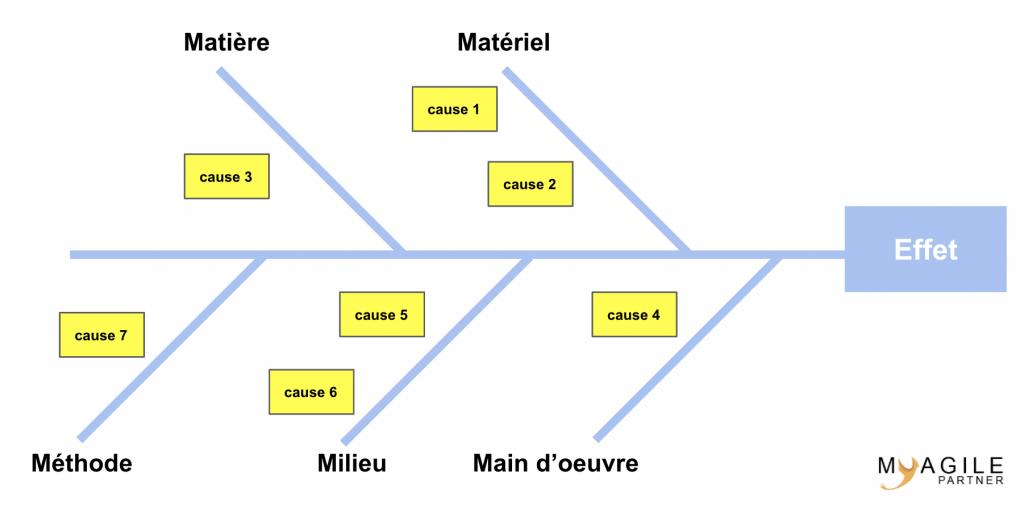 diagramme Ishikawa - causes