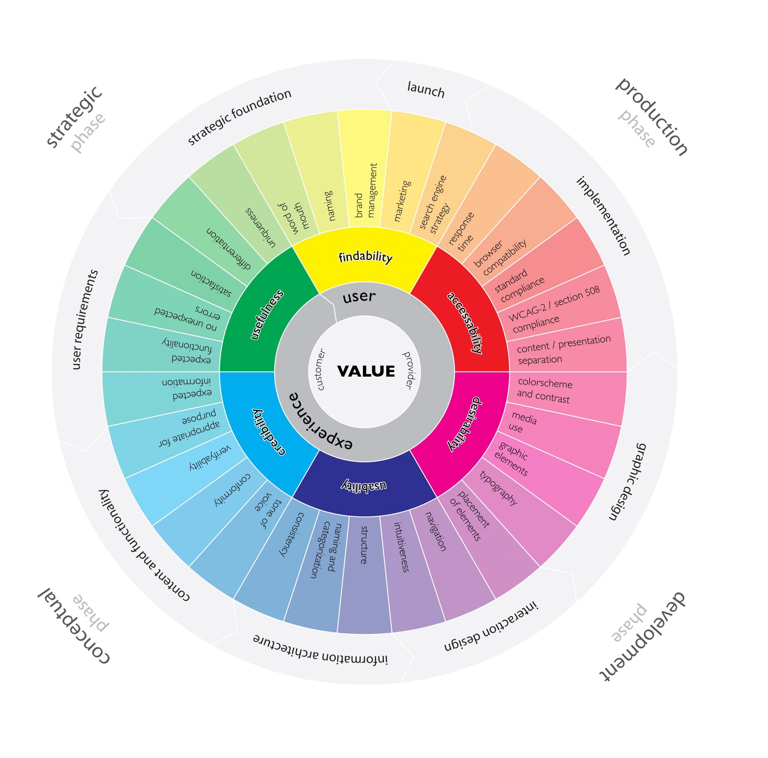 UX - user experience wheel