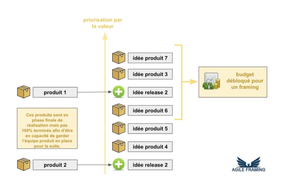 framing agile - priorisation des produits