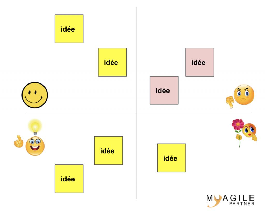 la matrice d'apprentissage