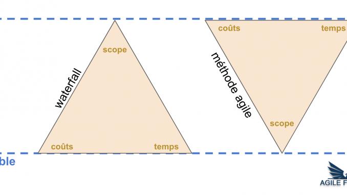 iron triangle agile