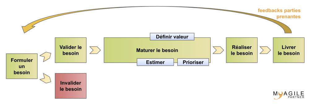 scrum workflow des user stories