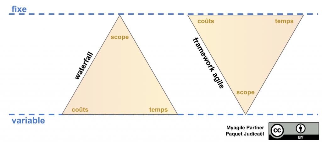 triangle de fer agile