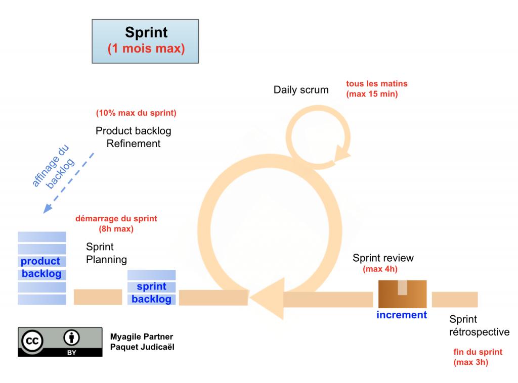 scrum illustration - sprint