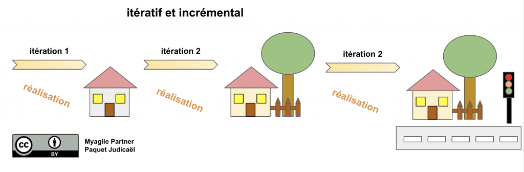scrum illustration - itératif et incrémental
