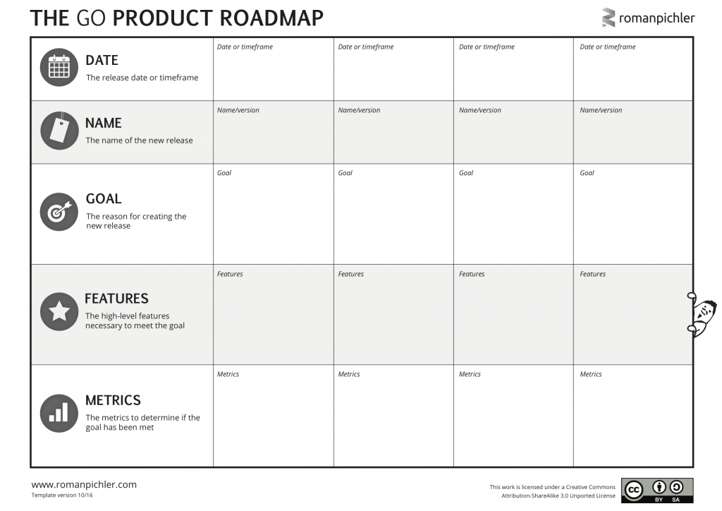 the go product roadmap